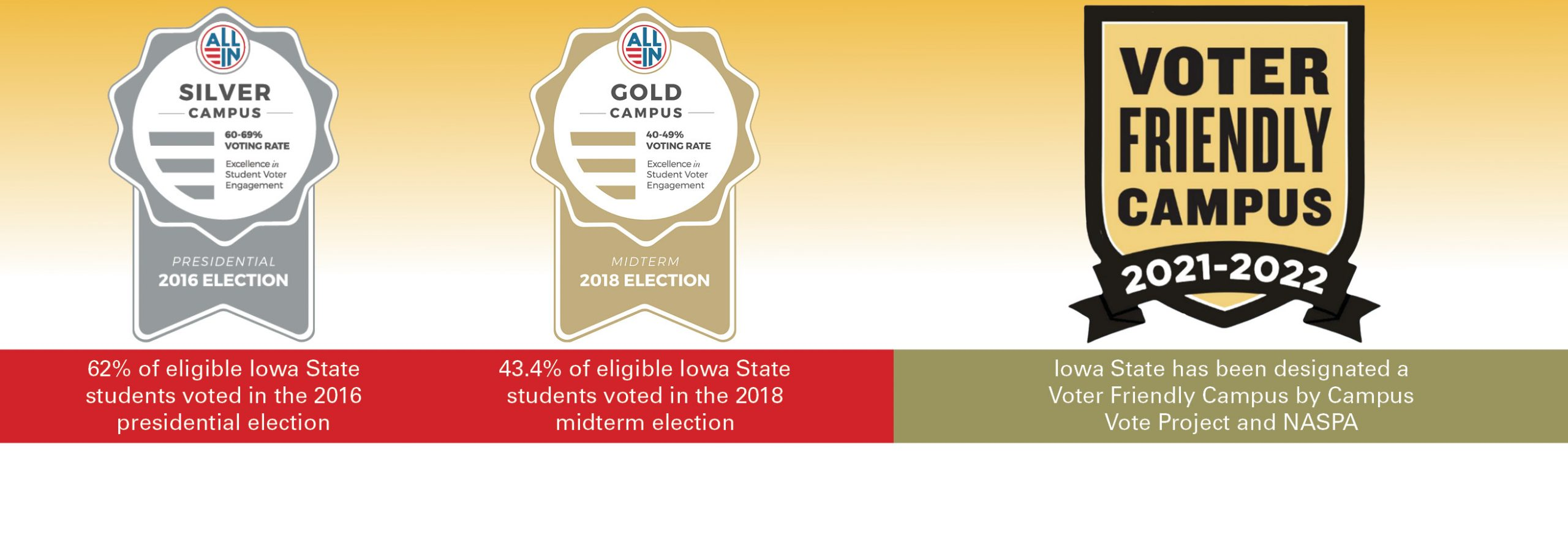 Voter engagement at Iowa State wins awards!