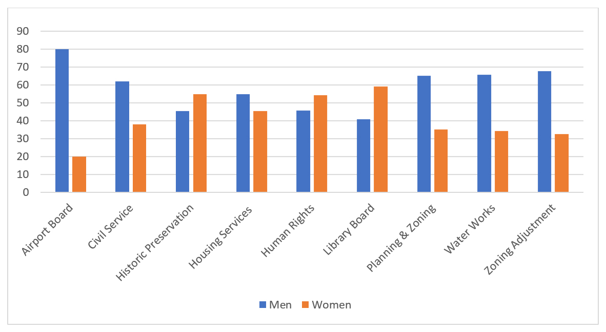 2018 Gender Composition by Board