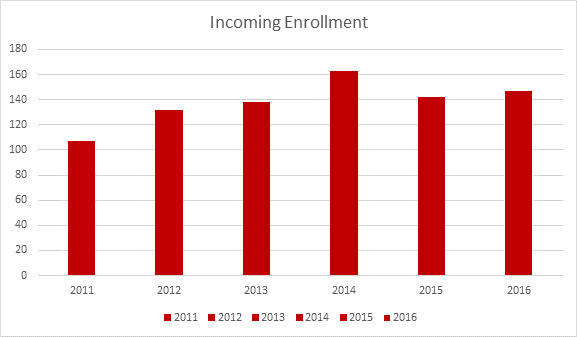 incoming-greenlee-enrollment