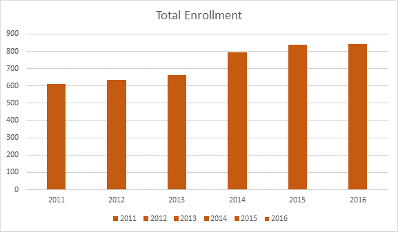 total-greenlee-enrollment