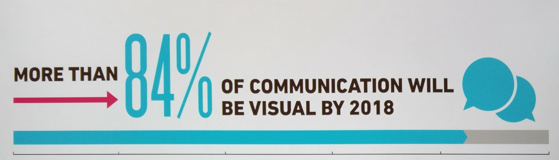More than 84% of communication will be visual by 2018. infographic