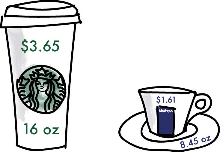 Price is only one difference between Starbucks. coffee in the United States and Mama's Café's coffee in Italy. Illustration by Maureen McDonald