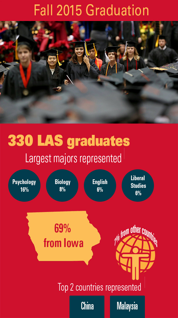 A poster advertising Fall 2015 Graduation, 330 LAS graduates. Largest majors represented: psychology 16%, biology 8%, English 6%, Liberal Studies 6%. 69% from Iowa. 7% from other countries. Top 2 countries represented: China and Malaysia.
